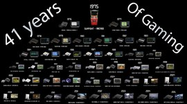 The History of Console Gaming timeline