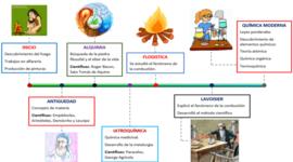 Línea de tiempo de química Jenifer timeline