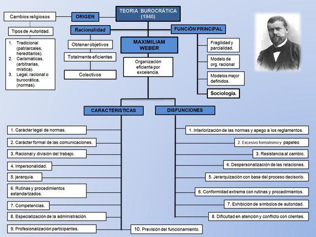 Max Weber Teoria burocratica