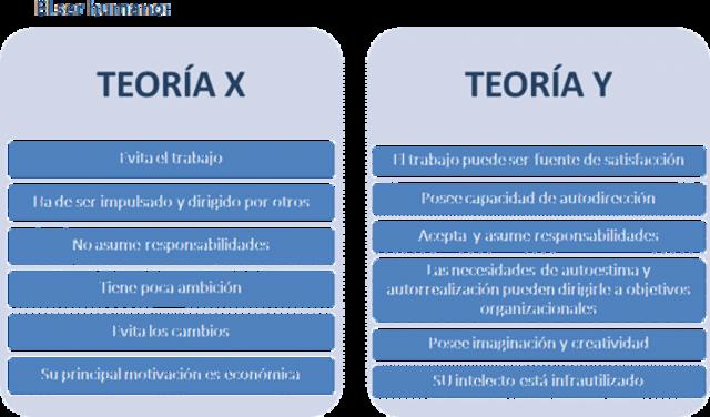 Teoría X y Y (Douglas Mc Gregor)