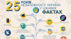 25 років незалежності України у цікавих фактах timeline