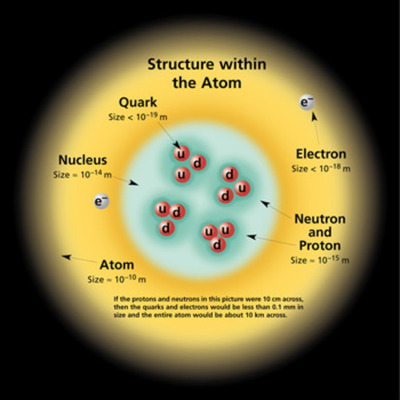 Atomic Structure Timeline                                                           by Victoria Salas and Mandy Wiggins D1-1