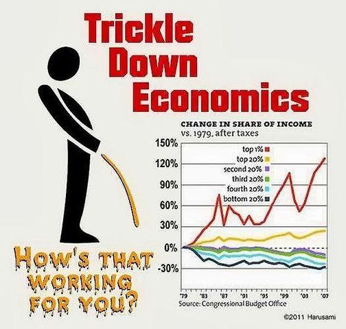 """•""""Trickle Down Economics"""" (1981)"""