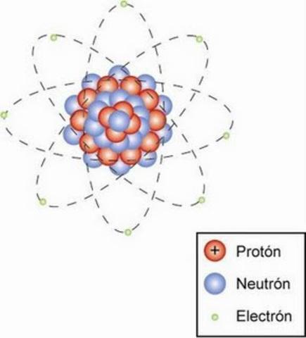 Model atòmic actual