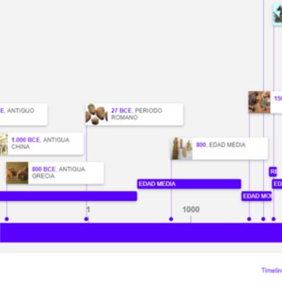 La evolución de los juguetes desde la Prehistoria hasta nuestros días timeline