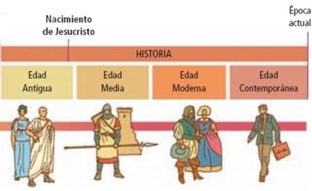Historia De La Humanidad Timeline Timetoast Timelines