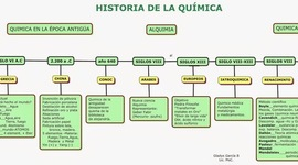 Historia sobre la química. timeline