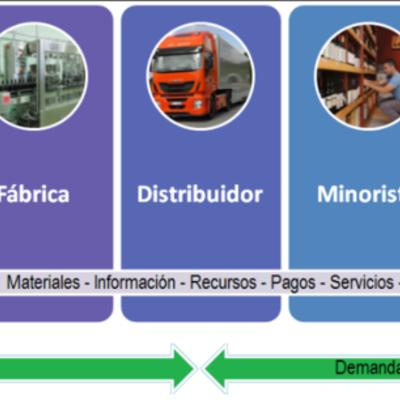 """LÍNEA DEL TIEMPO """"CADENA DE SUMINISTROS"""" timeline"""