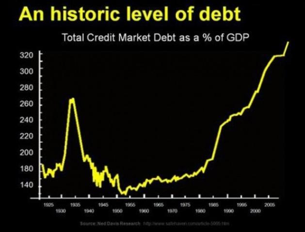 Economic timeline | Timetoast timelines