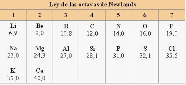 La ley de octavas