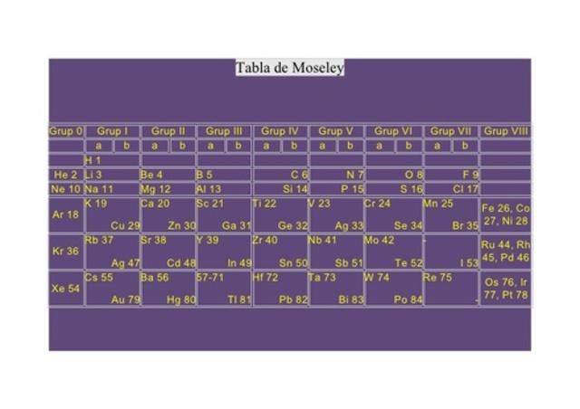 Ley periódica de Moseley