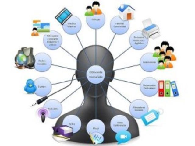 """Recursos Educativos como: """"Entidades digitales o no digitales"""