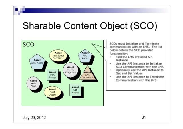 «objetos de contenido compartibles»