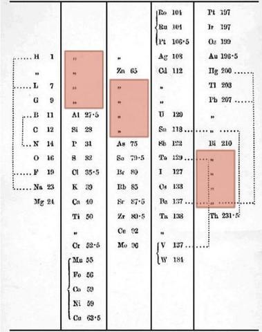 Tabla peridica timeline timetoast timelines qumico ingls que public un arreglo de 57 elementos ordenados por sus pesos atmicos el cual tena algunas irregularidades y vacos haba periodicidad urtaz Choice Image