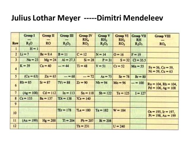 julius lothar meyer - Tabla Periodica Julius Lothar Meyer