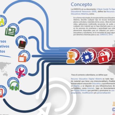 Evolución del concepto de R.E.D. por, Edwin Tabares Cardenas, UDES. 2018. timeline
