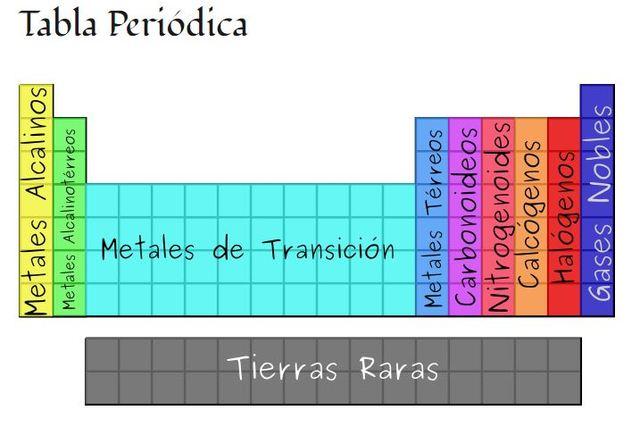 La historia de la tabla periodica timeline timetoast timelines la tabla peridica contiene 18 columnas que reciben el nombre de grupos estos se dividen en dos subgrupos subgrupo a pertenecen ia metales alcalinos urtaz Gallery