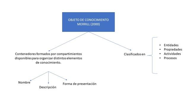 """Nueva concepción de """"Objetos de conocimiento"""" Merrill (2000)"""