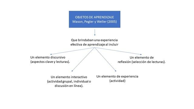 Mason, Pegler y Weller (2005) Open University del Reino Unido