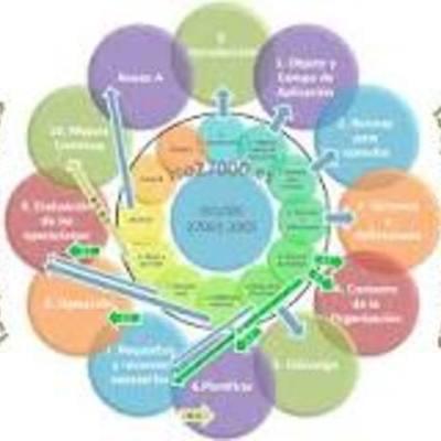 Normas ISO/IEC 27000 timeline