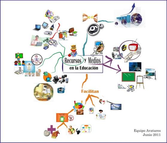 Producción de Recursos Educativos Digitales