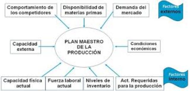 Tercera Etapa - Gestión de Recursos de Fabricación