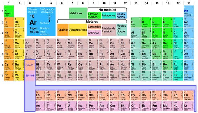 Construccin de una lnea de tiempo aplicada a la qumica tabla la primera organizacin peridica se hizo en 1789 y contena 33 elementos en 1829 se plantea otra clasificacin con 57 elementos en 1869 mendeliev publica urtaz Images