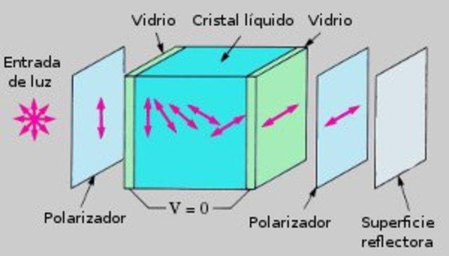 Las pantallas con cristal liquido