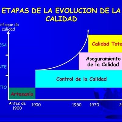 historia de las normas de calidad, su evolución a través del tiempo y su contexto histórico timeline