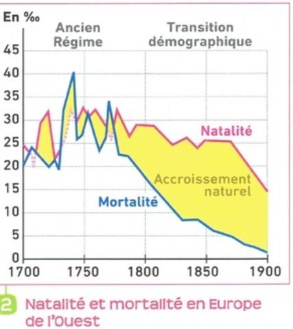 Les Européens vivent partout, à des rythmes divers, des bouleversements économiques et sociaux inédits.