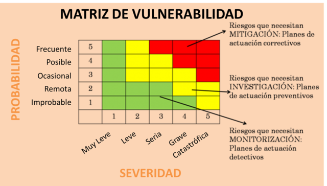 """Matriz de vulnerabilidad, """"Mckinsey-GE"""