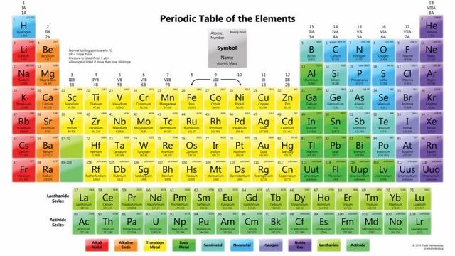 Historia de la tabla periodica timeline timetoast timelines tabla peridica actual urtaz Images