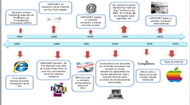 INTERNET Linea del tiempo timeline