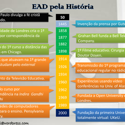 Linha do Tempo da Educação à Distância no Brasil e no mundo timeline