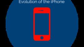 iPhones timeline