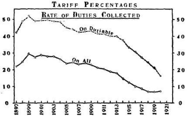 The Payne-Aldrich Tariff Act