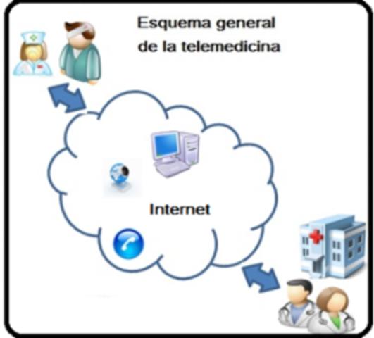 Internet para ejercer telemedicina