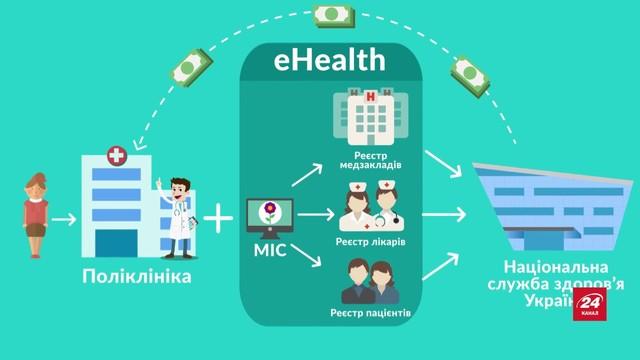 e-health (e-Salud)
