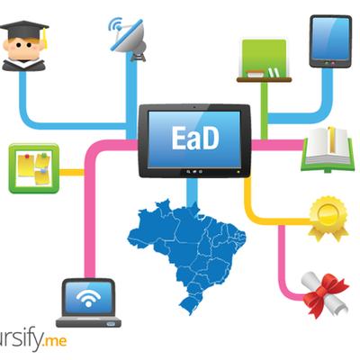 Origem e Evolução da Educação EaD timeline
