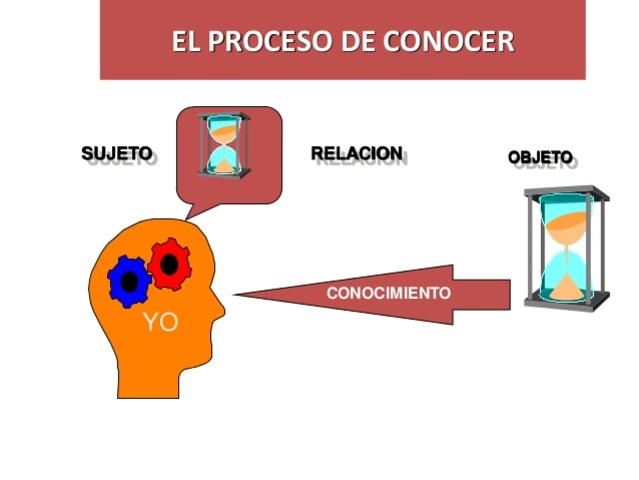 Se empezó a usar la frase Objeto de Conocimiento.