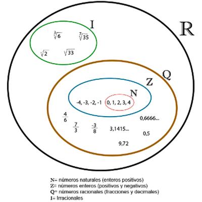 Evolución de los  Números Reales timeline