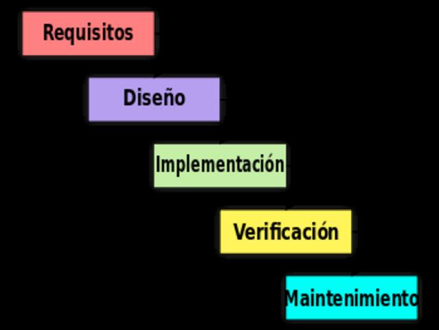 Metodología  en cascada.