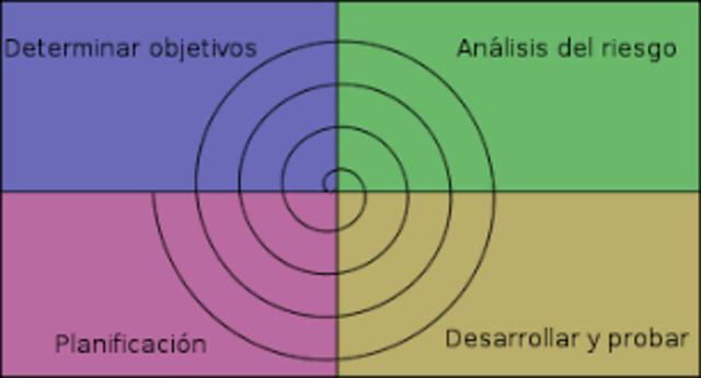 Metodología en espiral