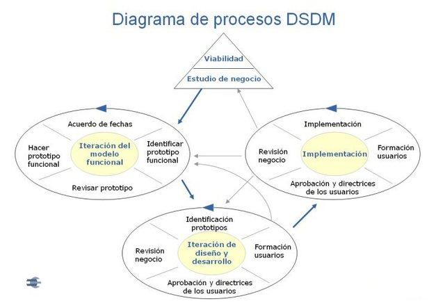 Metodología DCDM