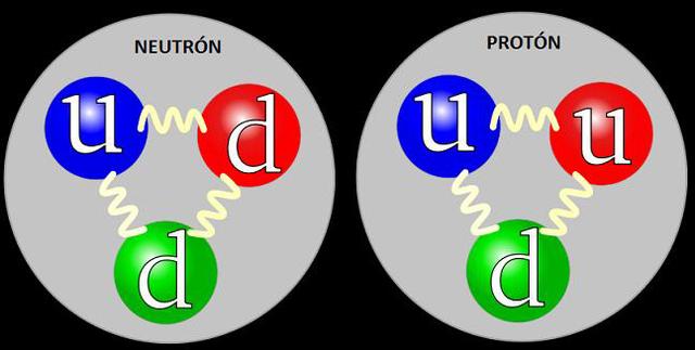 Proton y Neutron