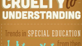 History of U.S. Laws in Special Education timeline