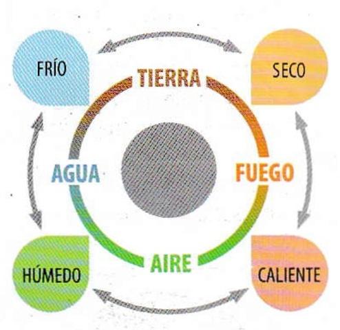 Teoría de los cuatro elementos