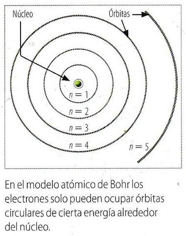 El modelo atómico de Bohr