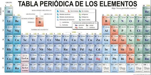 Números Atómicos de los elementos quimicos