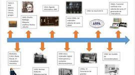 HISTORIA DE TECNOLOGÍAS DE LA INFORMACIÓN timeline